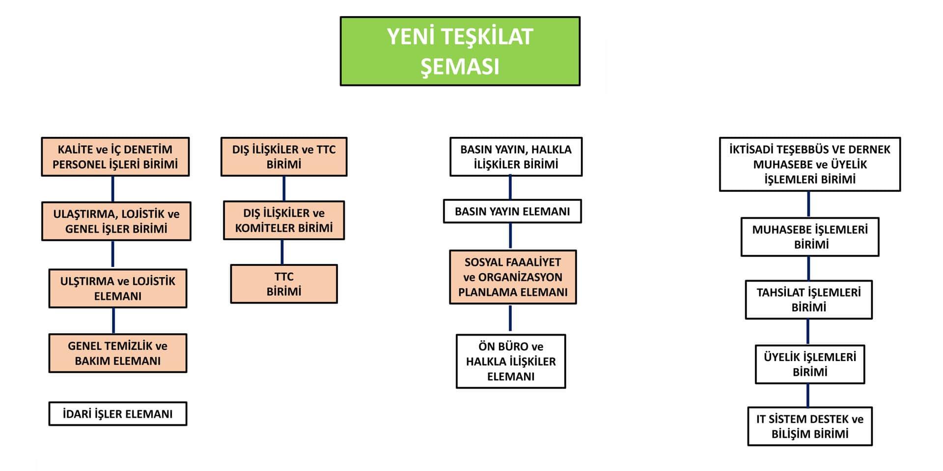 11-donem-yonetim-organizasyon-semasi